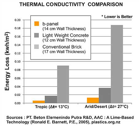 Thermal Conductivity Comparison